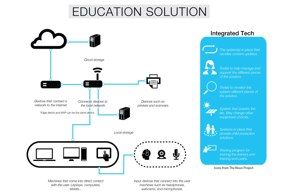 education_solution