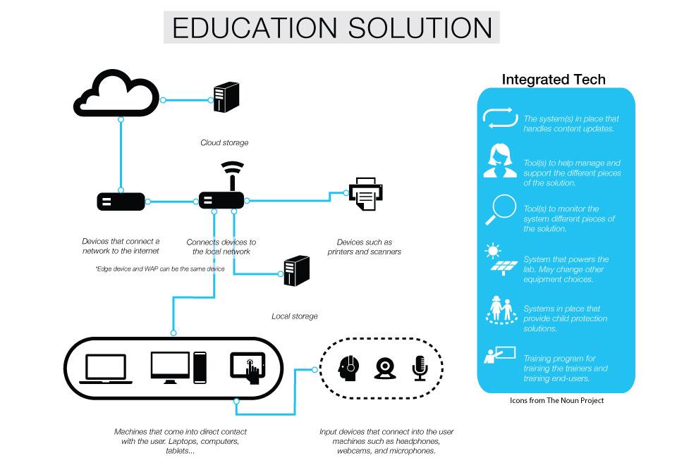 education_solution