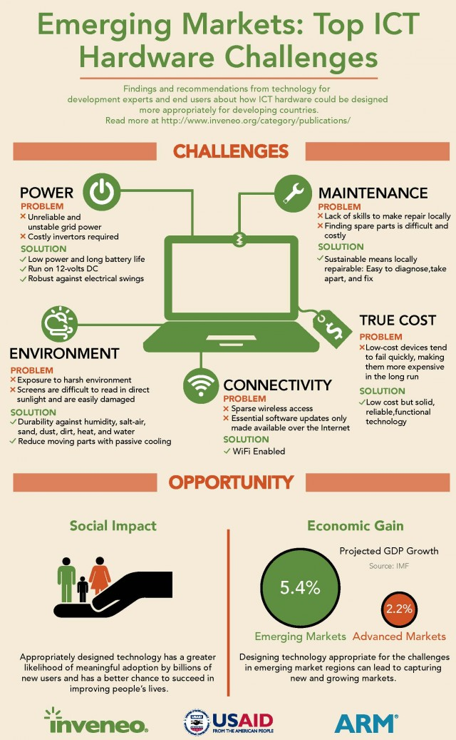 The infograph was created by Eric Zan. Check out his website at http://www.ericzan.info